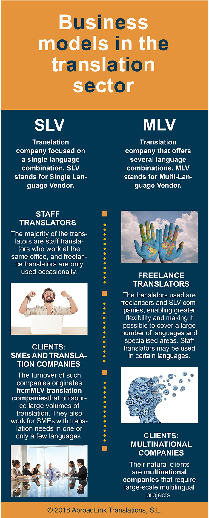 Translation business models
