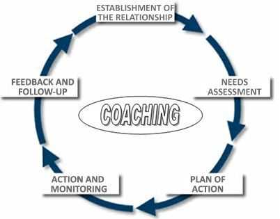 Coaching Cycle